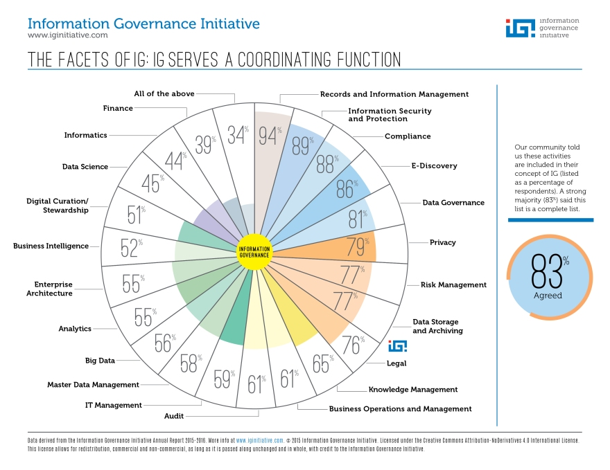 Information Governance Initiative Facets of Information Governance