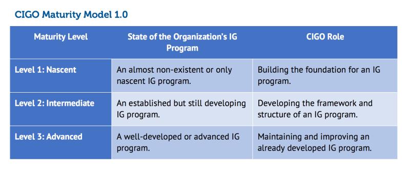 CIGO Maturity Model 1.0